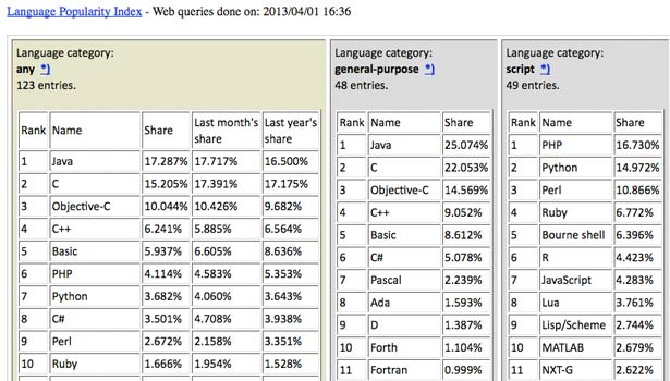SourceForge The Language Popularity Index April 2013